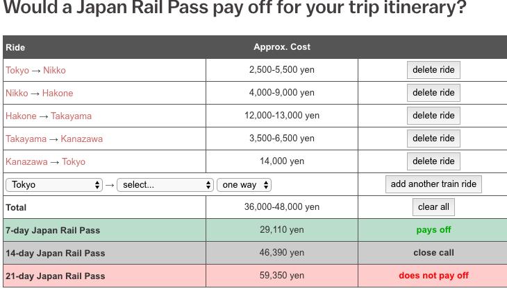 Le calculateur de billets Japan Rail Rail peut être utilisé pour déterminer si un Japan Rail Pass en vaut la peine