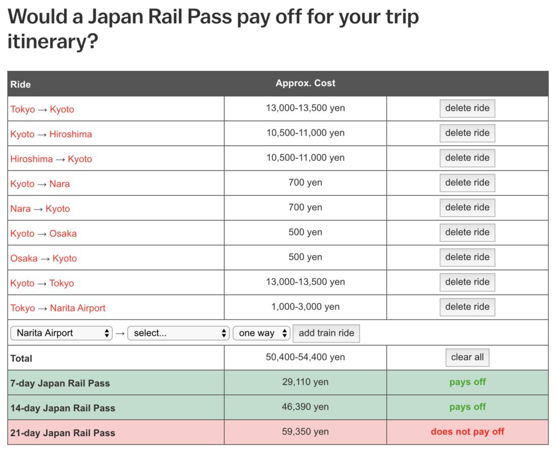 Japan Rail Pass: coûts et économies pour l'itinéraire Tokyo-Kyoto