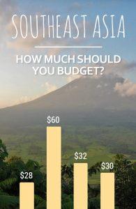 Coût du voyage en Asie du Sud-Est: budgets de voyage estimés et liens vers des guides de destination détaillés avec des conseils de voyage et les meilleurs endroits où aller. #SoutheastAsia #SoutheastAsiaTravel #TravelBudget #BudgetTravel #SoloTravel #IndieTravel #IndieTraveller